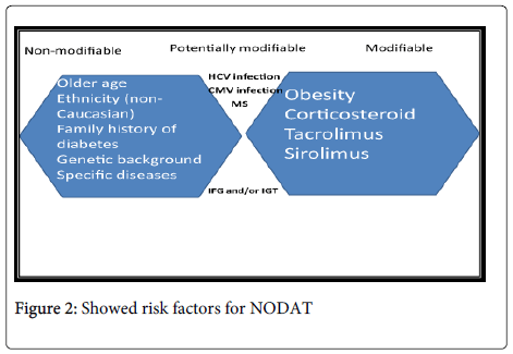 nephrology-therapeutics-Showed-risk-factors