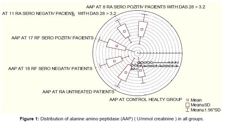 nephrology-therapeutics-alanine-amino-peptidase