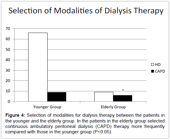 nephrology-therapeutics-dialysis-therapy-patients