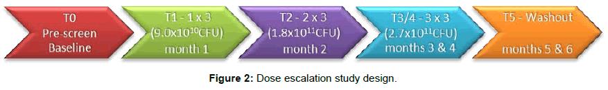 nephrology-therapeutics-dose-escalation-design