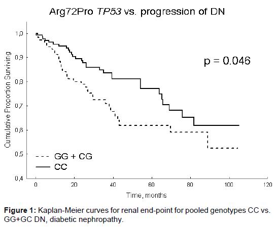 nephrology-therapeutics-kaplan-meier-curves