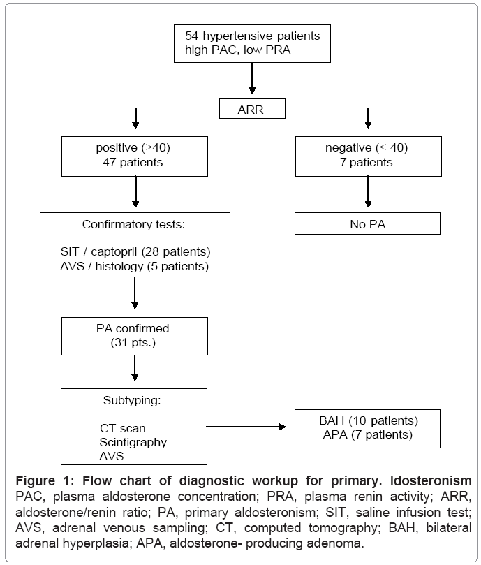 Increasing Incidence of Primary Aldosteronism in Patients