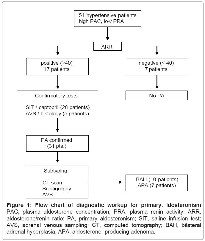 nephrology-therapeutics-ldosteronism