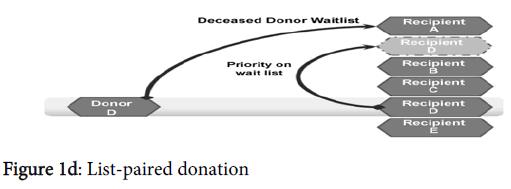 nephrology-therapeutics-list-paired-donation