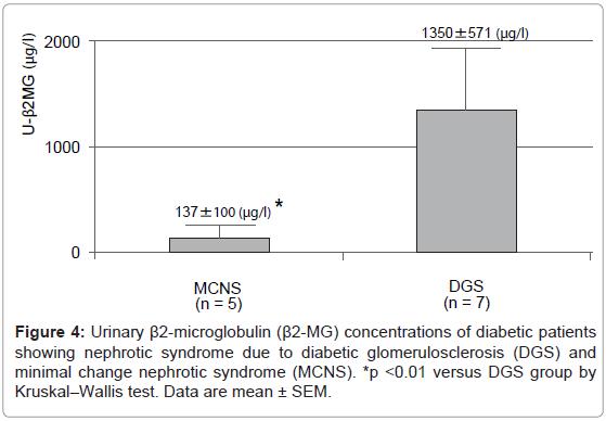 Minimal Change Nephrotic Syndrome Superimposed on Type 2