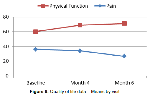 nephrology-therapeutics-quality-life-data
