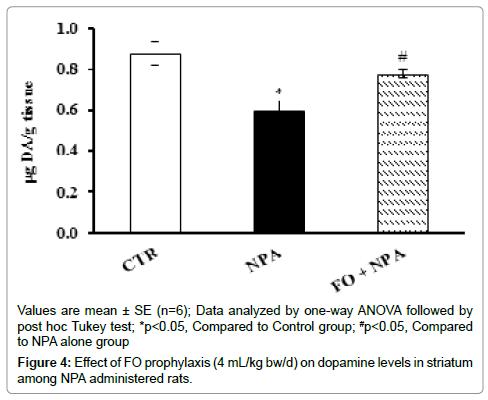 neurochemistry-neuropharmacology-dopamine-levels