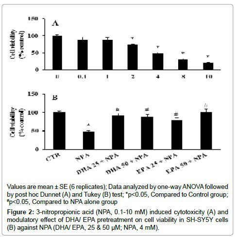 neurochemistry-neuropharmacology-nitropropionic-acid