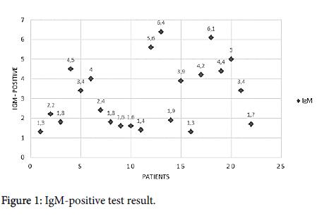 neuroinfectious-diseases-IgM-positive-test