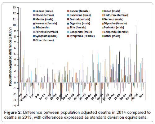 neuroinfectious-diseases-population-adjusted