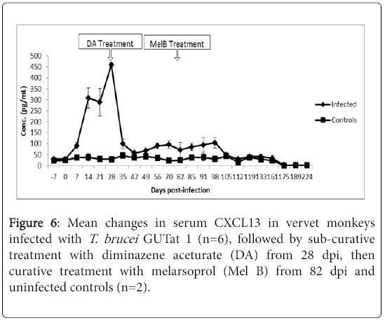 neuroinfectious-diseases-serum-CXCL13