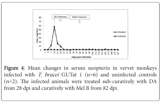 neuroinfectious-diseases-serum-neopterin