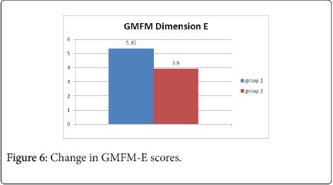 neurological-disorders-Change-GMFM-scores