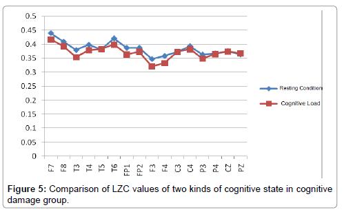 neurological-disorders-Comparison-LZC-values