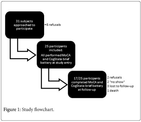 neurological-disorders-Study-flowchart