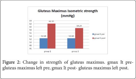 neurological-disorders-gluteus-maximus