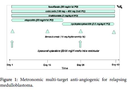 neurological-disorders-multi-target-anti