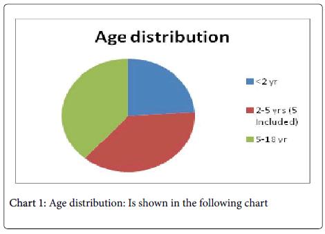 neurology-neurophysiology-Age-distribution