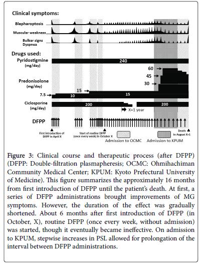 neurology-neurophysiology-DFPP-administration