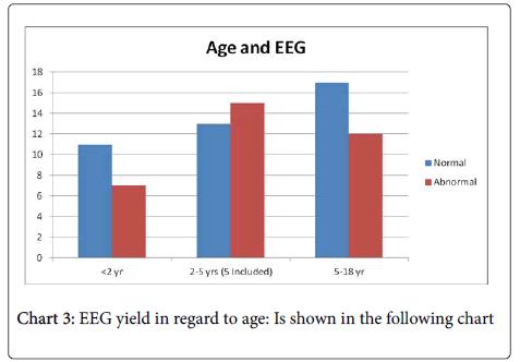 neurology-neurophysiology-EEG-yield
