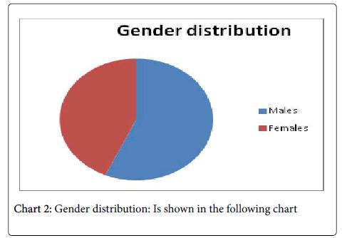 neurology-neurophysiology-Gender-distribution