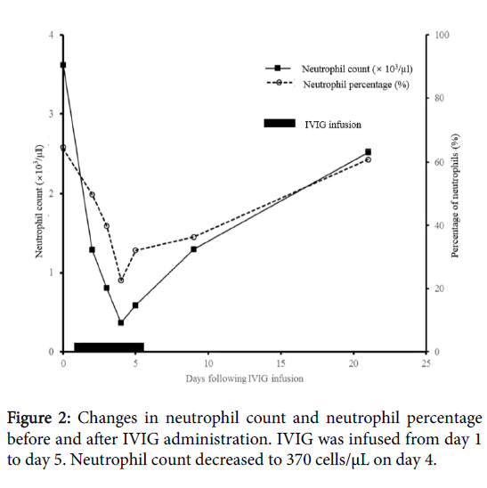 Neutropenia Following Intravenous Immunoglobulin Administration in a