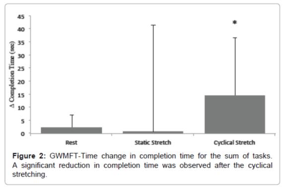neurorehabilitation-GWMFT-Time-change