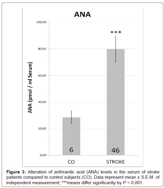 neurorehabilitation-anthranilic-acid-levels