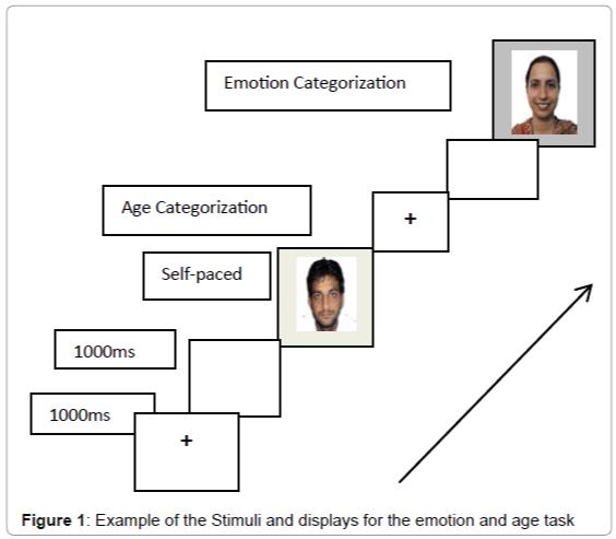 neurorehabilitation-emotion-age-task