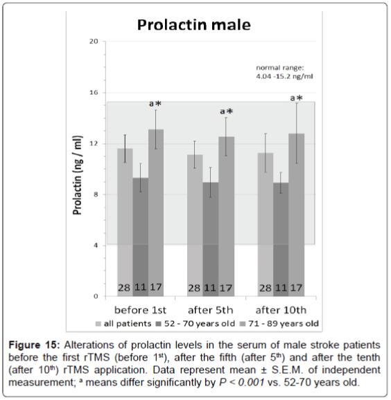 neurorehabilitation-prolactin-levels-serum-male