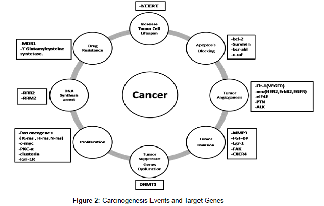 next-generation-sequencing-applications-Carcinogenesis-Events