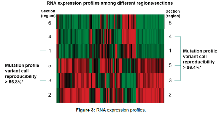 next-generation-sequencing-applications-RNA-expression-profiles