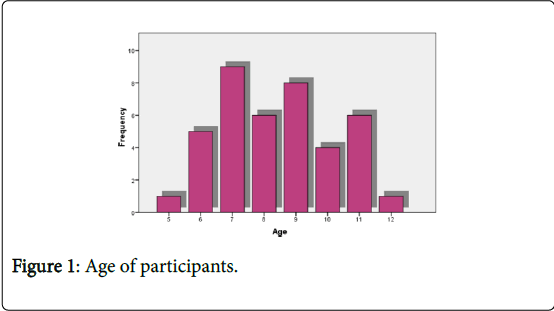 novel-physiotherapies-Age-participants
