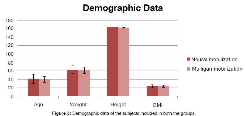 novel-physiotherapies-Demographic-data