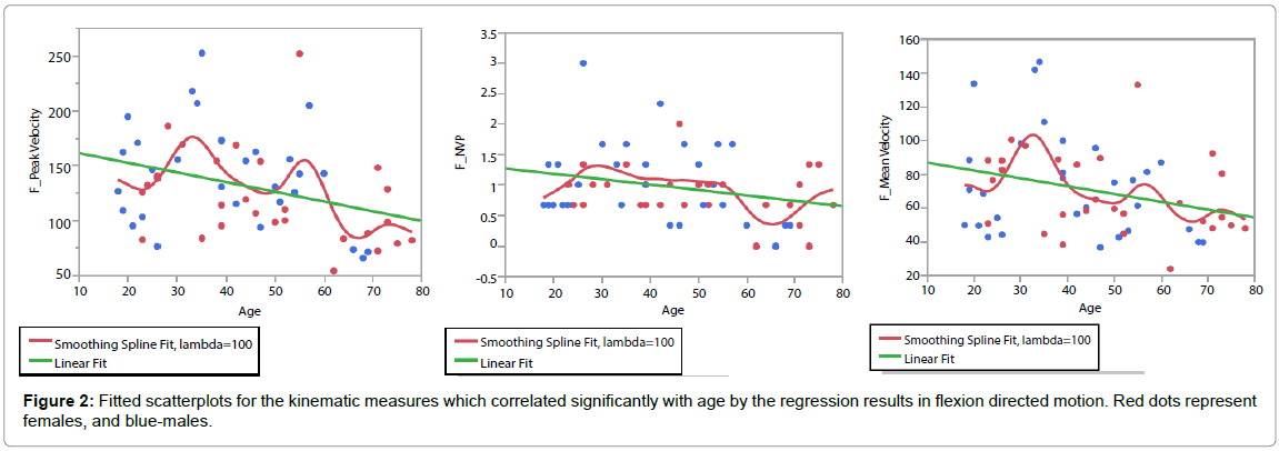 novel-physiotherapies-Fitted-scatterplots