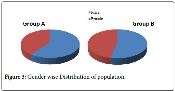 novel-physiotherapies-Gender-Distribution-population