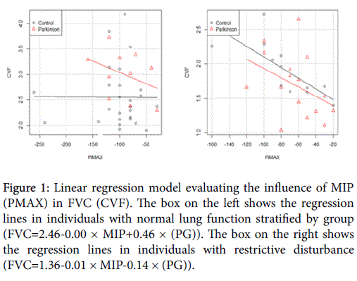 novel-physiotherapies-Linear-regression-model