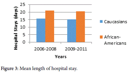 novel-physiotherapies-Mean-length-hospital-stay