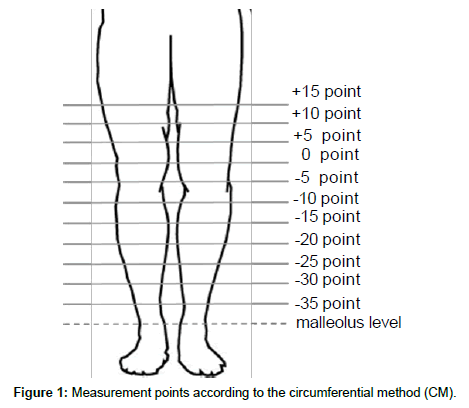 novel-physiotherapies-Measurement-points