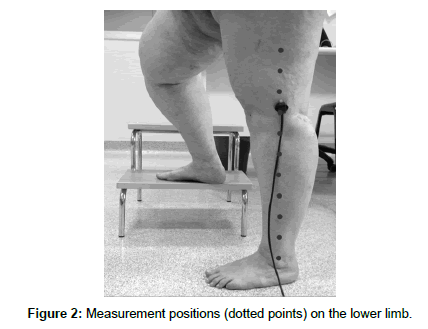 novel-physiotherapies-Measurement-positions