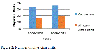 novel-physiotherapies-Number-physician-visits