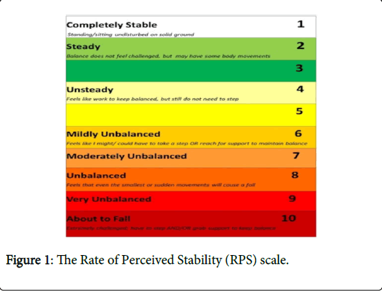 novel-physiotherapies-Perceived-Stability