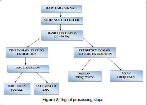 novel-physiotherapies-Signal-processing