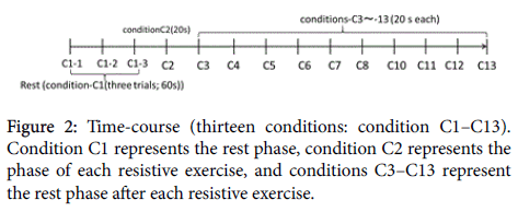 describe the force of contraction with each subsequent stimulus Exercise 6: muscle physiology ii – twitch & contraction and indirectly measure the force the muscle is able summation occurs because each subsequent.