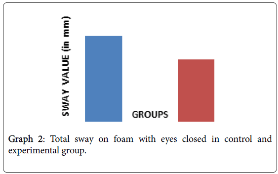 novel-physiotherapies-foam-eyes-closed