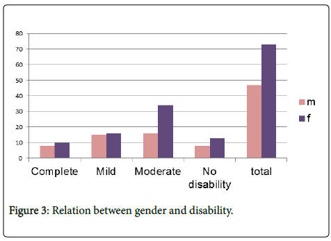 novel-physiotherapies-gender-disability