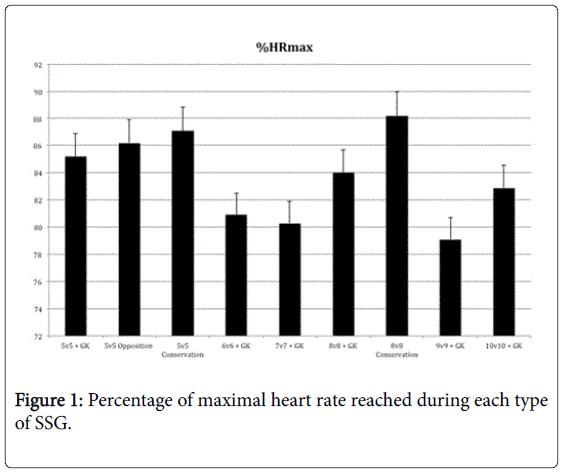 novel-physiotherapies-maximal-heart
