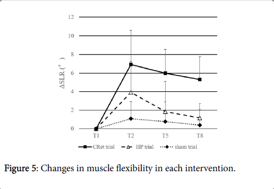 novel-physiotherapies-muscle-flexibility
