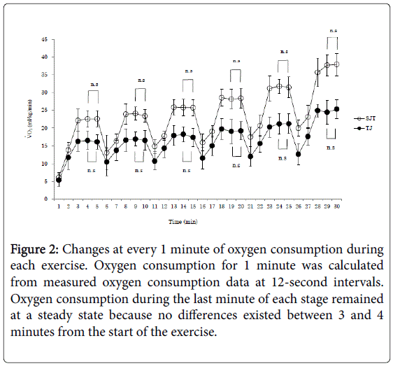 novel-physiotherapies-oxygen-consumption
