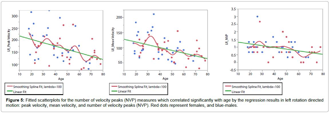 novel-physiotherapies-peak-velocity